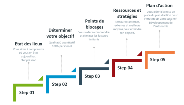 Phases du coaching